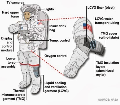 requirements of a space suit and its components textile learner rh textilelearner blogspot com space suit helmet diagram nasa space suit diagram