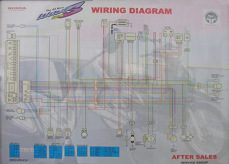 wave 125 s panel repair techy at day blogger at noon and a although the picture seems blurred when i got it from a site the color coding is enough for me to know which is the positive and negative line of the