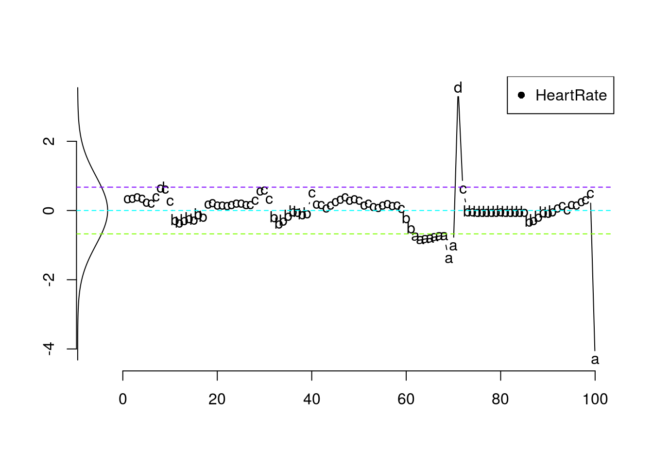 Numbers In Life Using Sax On Heart Rate Time Series