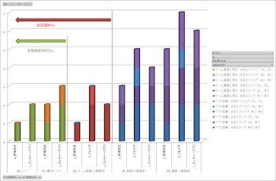 操作回数データ(画面遷移と起動画面制約考慮)