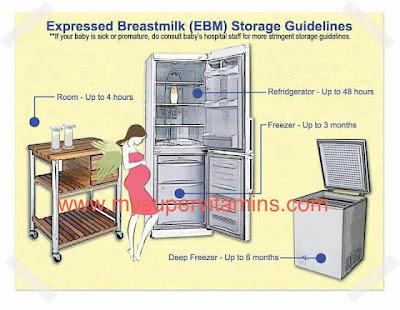 Gambar tempoh penyimpanan susu ibu EBM