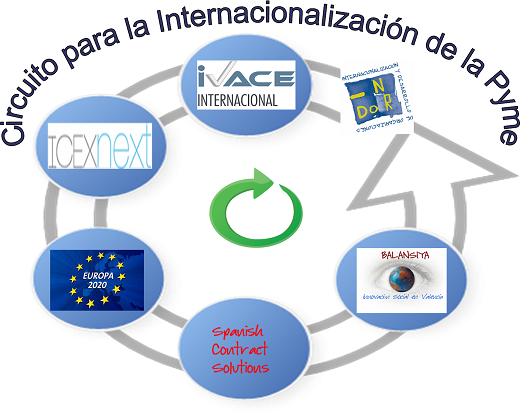 Circuito de Internacionalización!