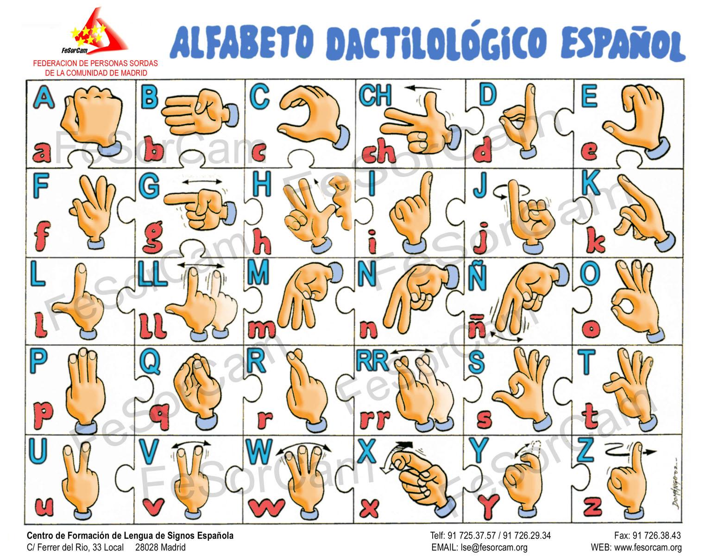 Baño Discapacitados Traduccion:Spanish Sign Language Alphabet
