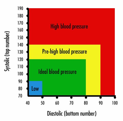 Severe hypotension