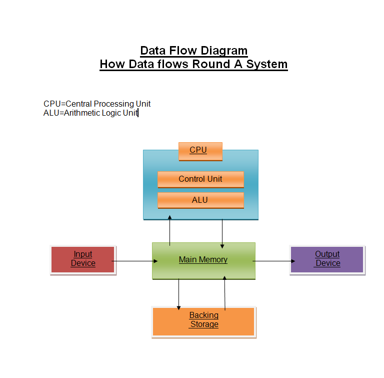 corinne    s computer systems  data flow diagramdata flow diagram