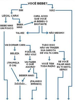 TIPOS DE BEBADO, ALCOOL