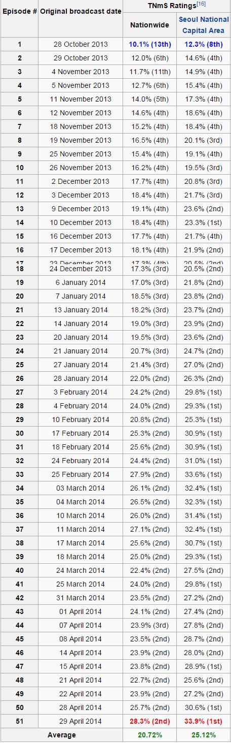 Rating Per Episode Drama Korea Empress Ki