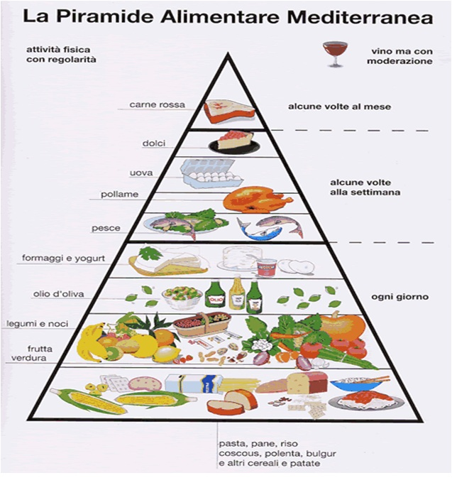 dieta mediterranea per dimagrire 10 kg