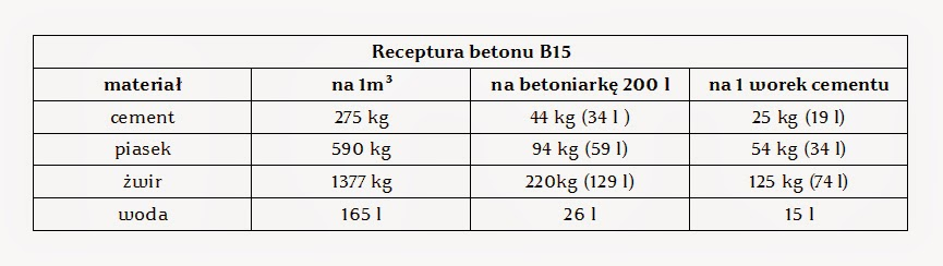 Beton b10 cena 1m3