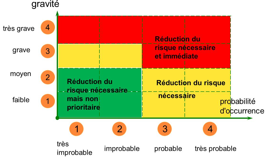 Pse lyc e sacr coeur mars 2013 - Grille d evaluation des risques professionnels ...
