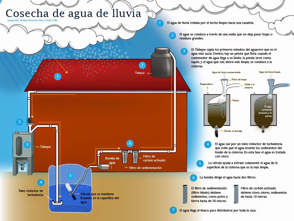 Captaci n de agua de lluvia captaci n de agua pluvial for Que significa wc
