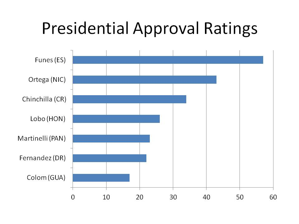 wiki united states presidential approval rating