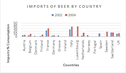 global forces and the european brewing industry As students of business strategy (bs), we have assumed the task of analyzing a caselet on european brewing industry, impacted by several global phenomenon, namely, global forces and european brewing industry.