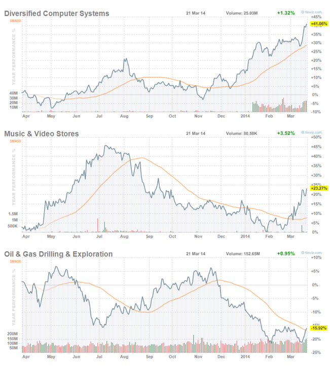 Top 3 Industry Stocks