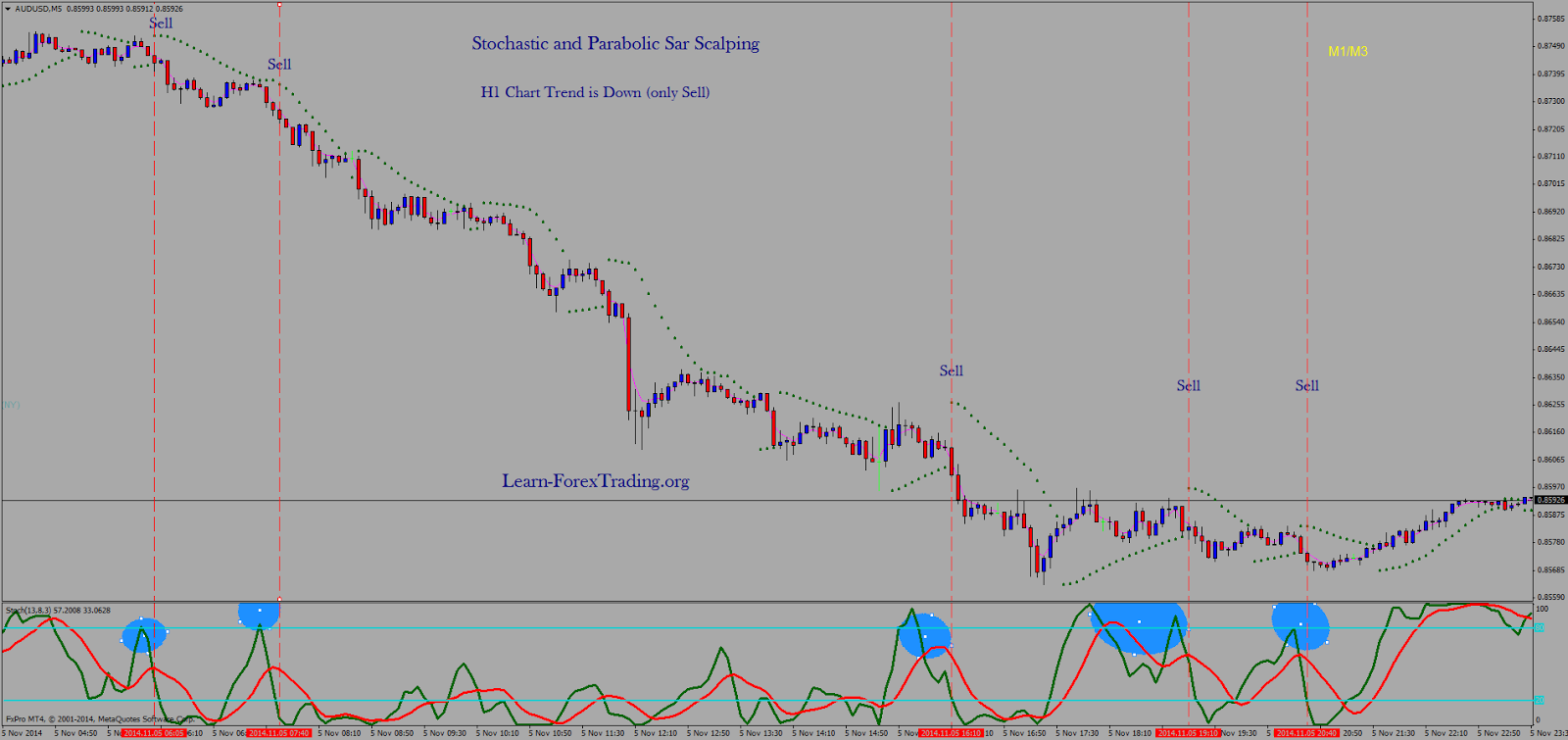 Stochastic and Parabolic Sar Scalping