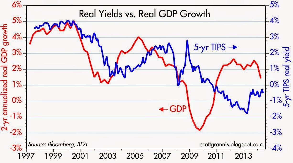 5-yr+TIPS+vs+2-yr+GDP.jpg?width=400