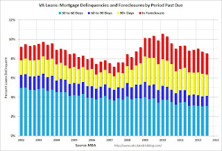 VA Mortgage Loans Delinquent