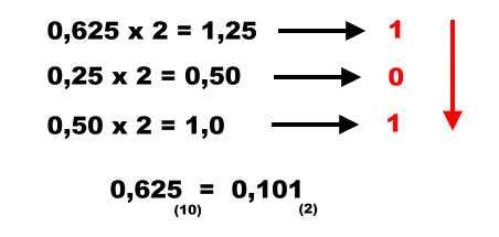 Convertendo a parte fracionária de um número decimal em binário. Multiplicações sucessivas por dois.