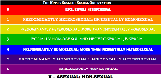 Sexuality - What is yours?