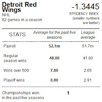 Detroit Red Wing - spending efficiency