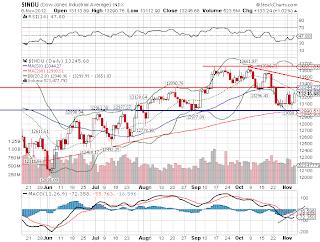Índice Dow Jones - bolsa de Nova York