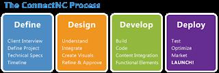 design art quotes dp pictures define design develop deploy