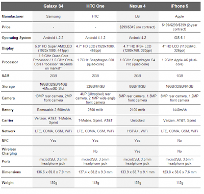 Galaxy S4 vs HTC One vs Nexus 4 vs iPhone 5