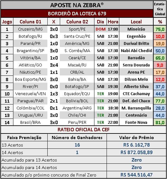 LOTECA 679 - RATEIO OFICIAL