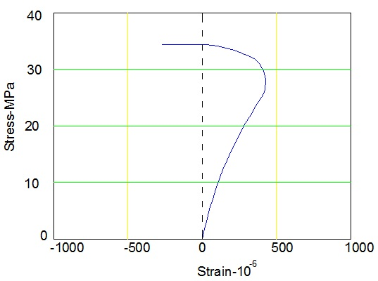 Volumetric strain in concrete cylinder (increasing loading)