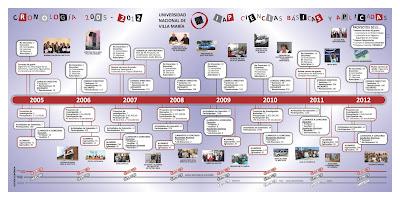 Gestión 2005-2013