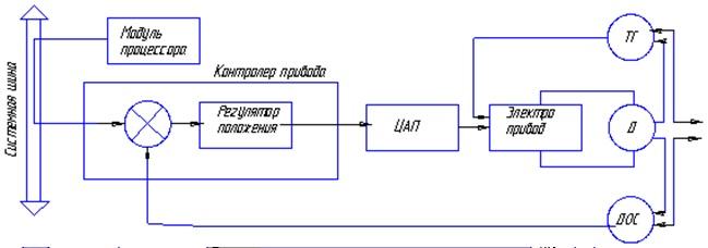 Схема связи следящего привода