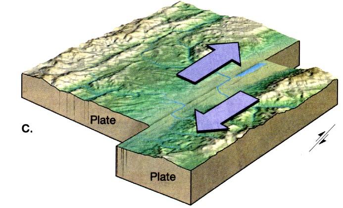 kenziestauffer transform boundaries : transform boundary diagram - findchart.co