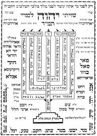 Tehilim 67 Menorah