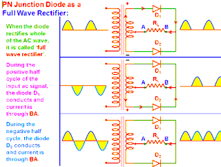 p-n junction diode as full wave rectifier