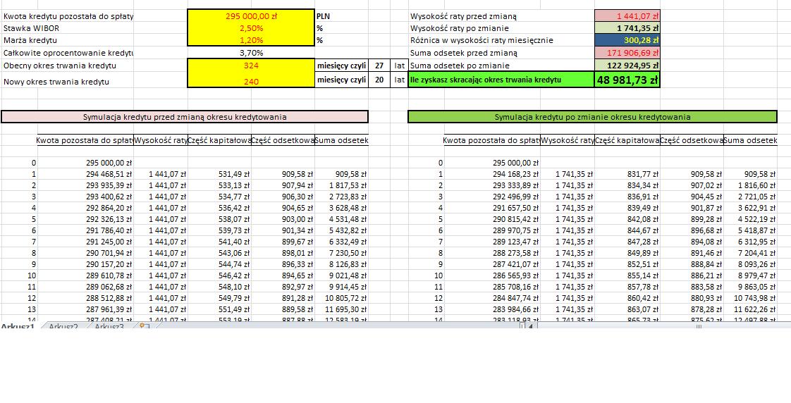 Kalkulator obliczający zysk ze skrócenia okresu trwania kredytu hipotecznego