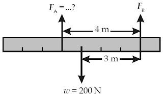 beban yang dirasakan oleh titik A