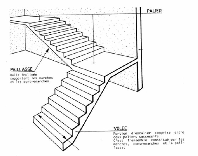 Escaliers cours et exercices for Calculer un escalier avec palier