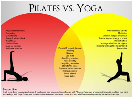Beda Yoga vs Pilates
