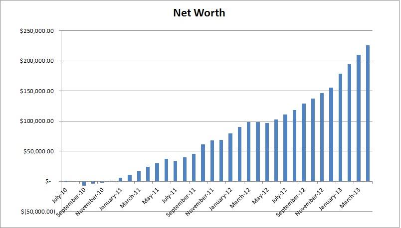 what is my liquid net worth
