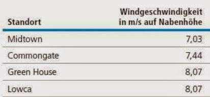 Aquila WindpowerINVEST II 2 umweltfonds hochrentabel standorte windgeschwindigkeiten kleinwindkraftanlagen 500 kw england