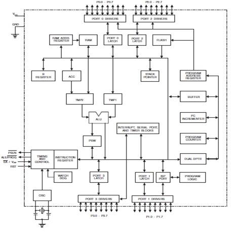 Irvanzzzzsss blok diagram mikrokontroler at89s52 beserta penjelasannya blok diagram mikrokontroler at89s52 beserta penjelasannya ccuart Images