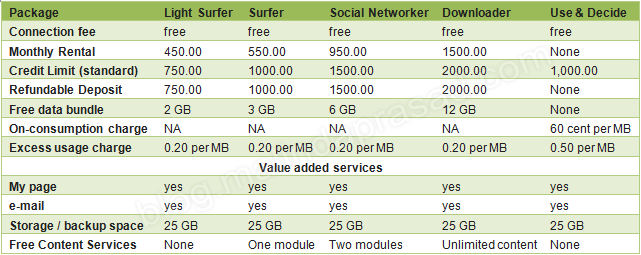 Postpaid Packages