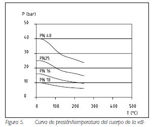 Figura 5. Curva de presión-temperatura del cuerpo de la válvula