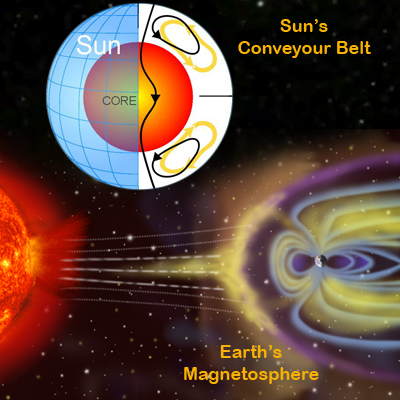 Sun's Conveyour belt and Earth's Magnetosphere shielding the planet from the Solar Wind. NASA and Wikipedia 2011.