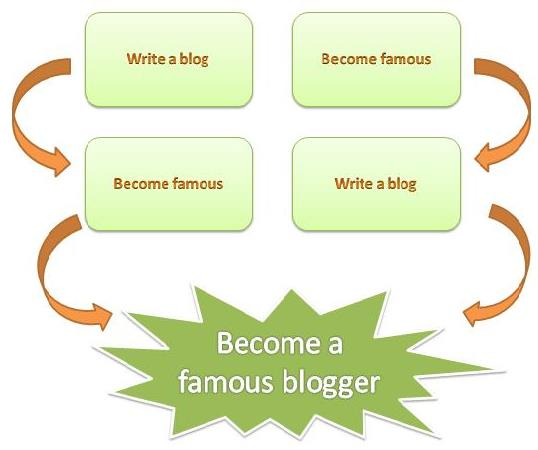 infographic how to become a famous blogger