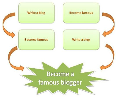 how to become an adventure blogger