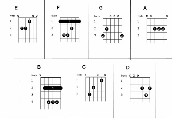 Guitar u00bb Guitar Chords Bakit Ba - Music Sheets, Tablature, Chords and Lyrics