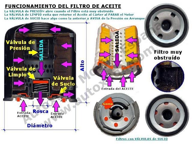 Funcionamiento del filtro de aceite de un motor de automovil