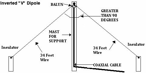 ham radio mipl  inverted  u0026 39 v u0026 39  dipole antenna