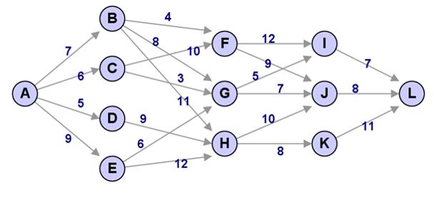 Algoritma Greedy untuk Menentukan Jalur Terpendek